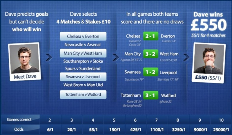 Betfred Goals Galore