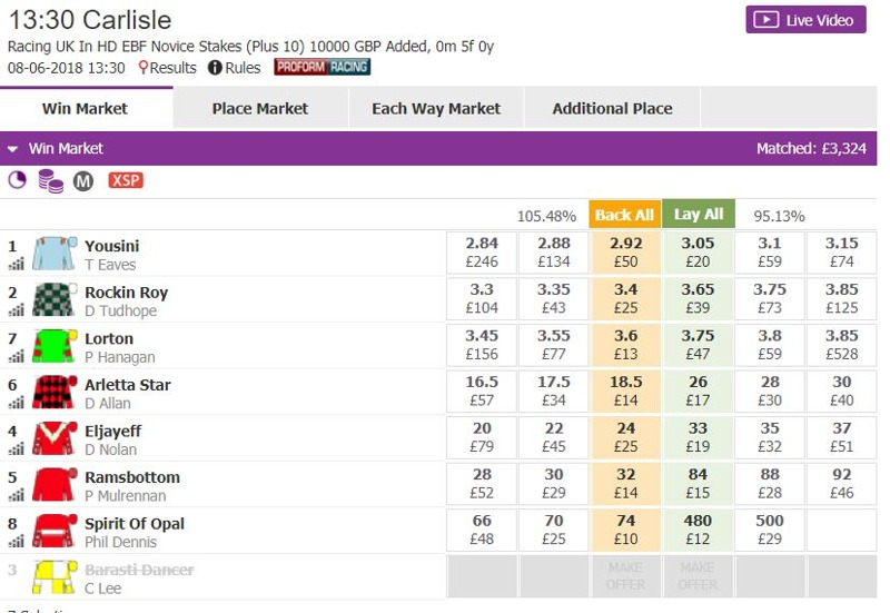 Betting Exchanges – List of Betting Exchanges, Compared