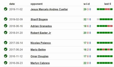 Boxing Stats