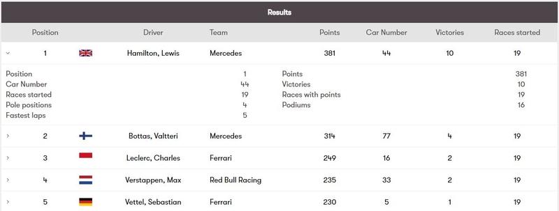 F1 statistics